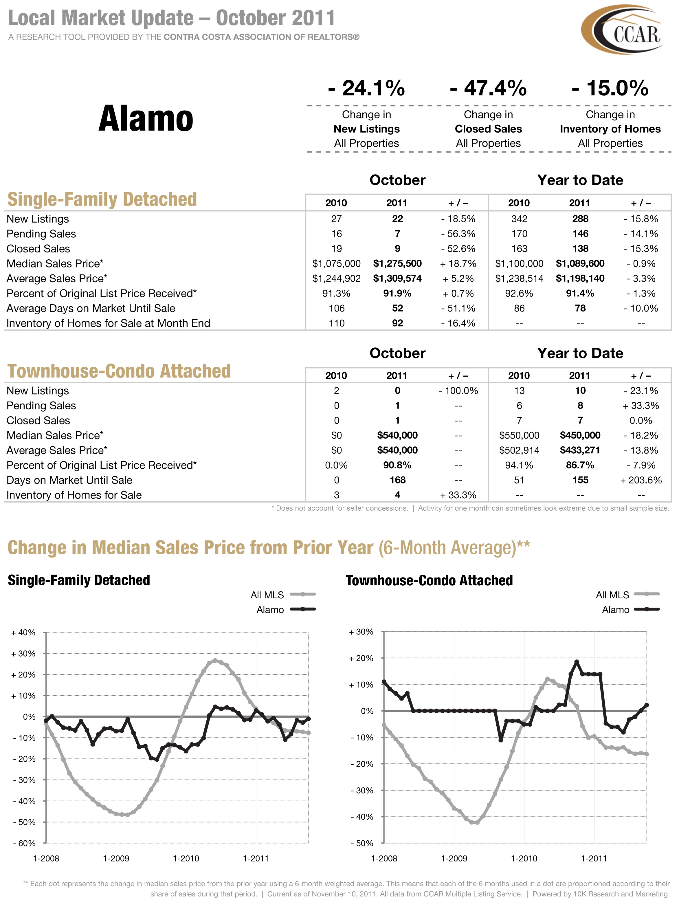 Alamo CA Real Estate Stats