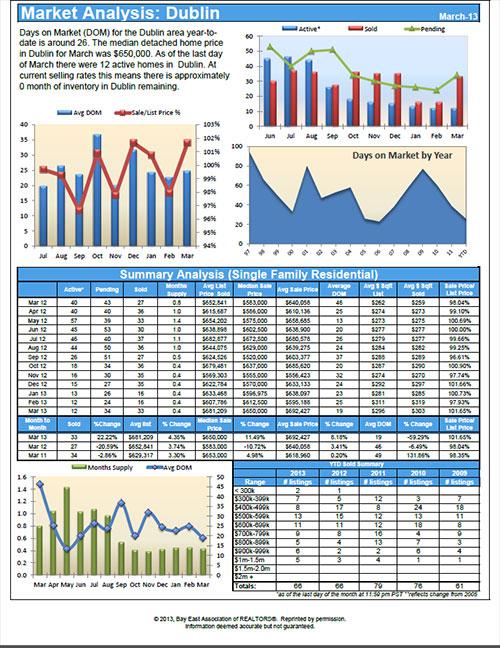 Dublin CA Real Estate Statistics