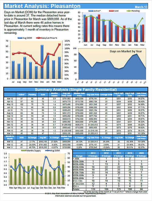 Pleasanton CA Real Estate Statistics