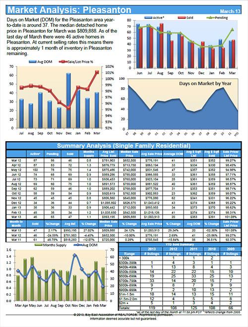Pleasanton CA Real Estate Statistics