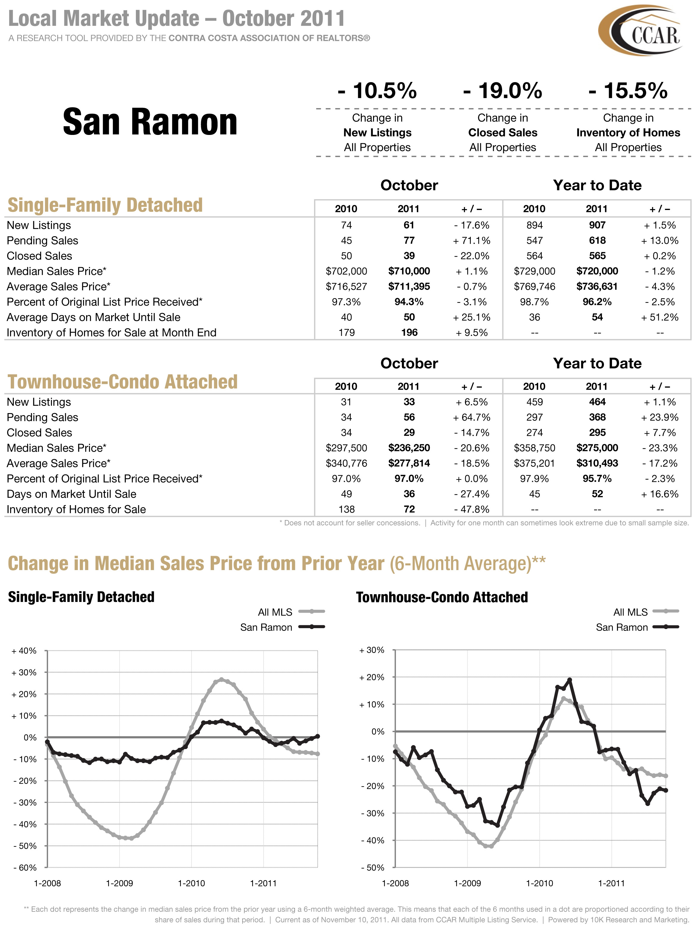 San Ramon CA Real Estate Stats