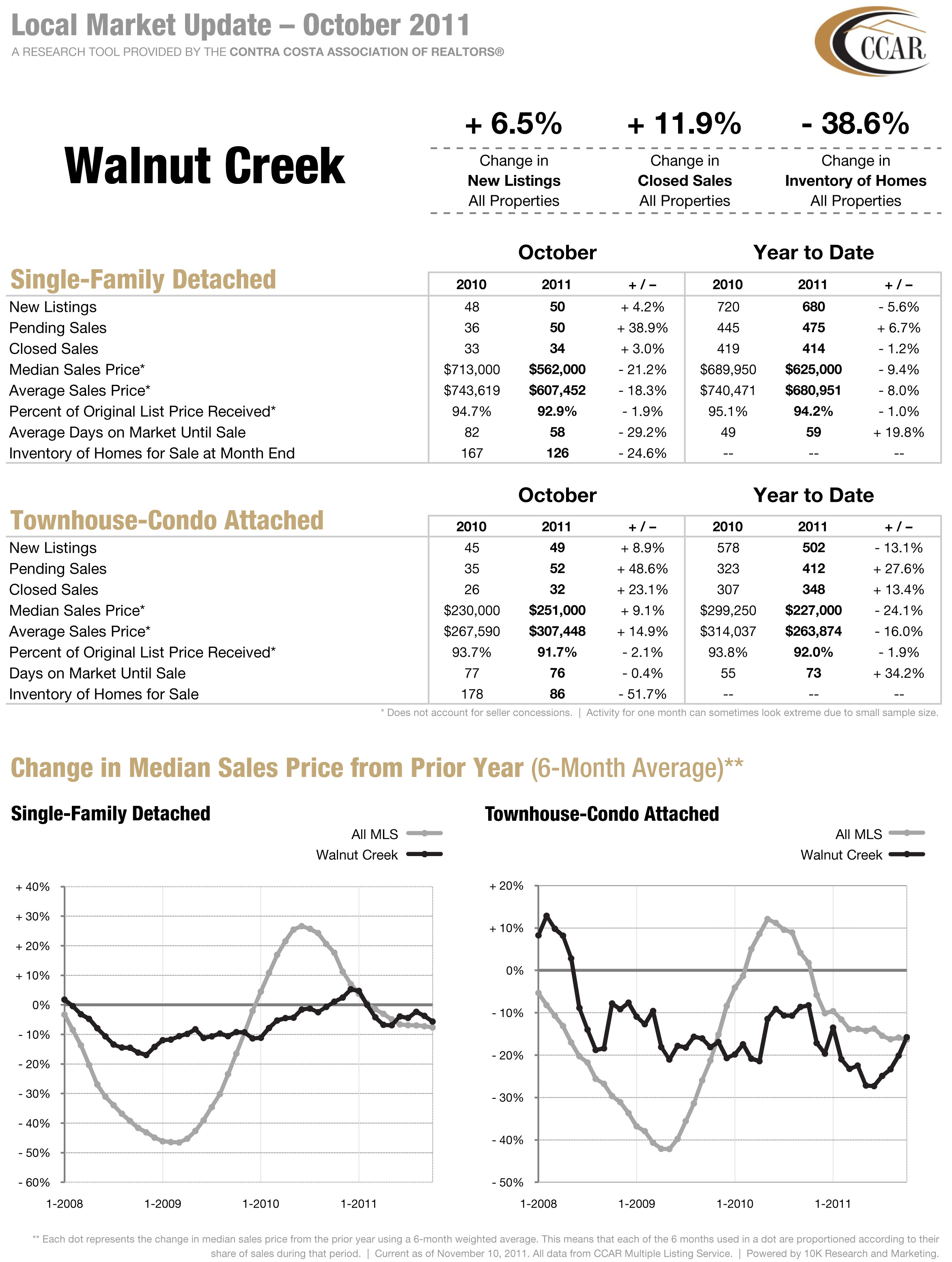 Walnut Creek CA Real Estate Stats