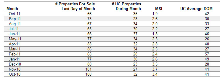Inventory-of-Homes for Sale in Dublin CA data