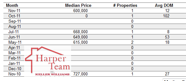 Crow-Canyon-Median-Sold-data