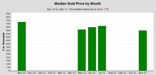 Crow-Canyon-Median-Sold