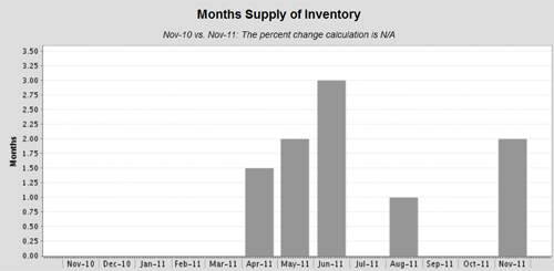 Crow-Canyon-Months-Inventory