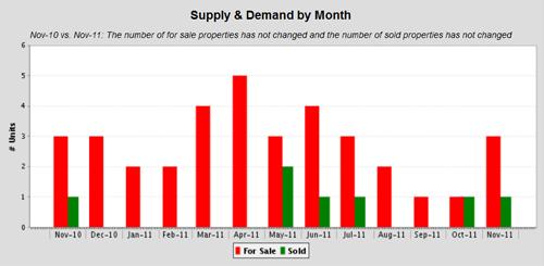 Crow-Canyon-Supply-Demand