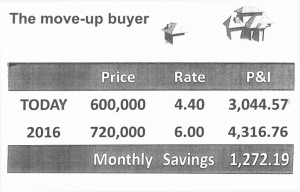 San Ramon move up homebuyer
