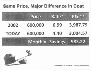 San Ramon CA mortgage savings