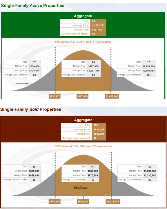 danville-single-family-home-sales