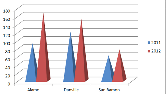 Alamo Danville San Ramon Million Dollar Home Sales