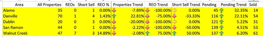 east bay real estate stats