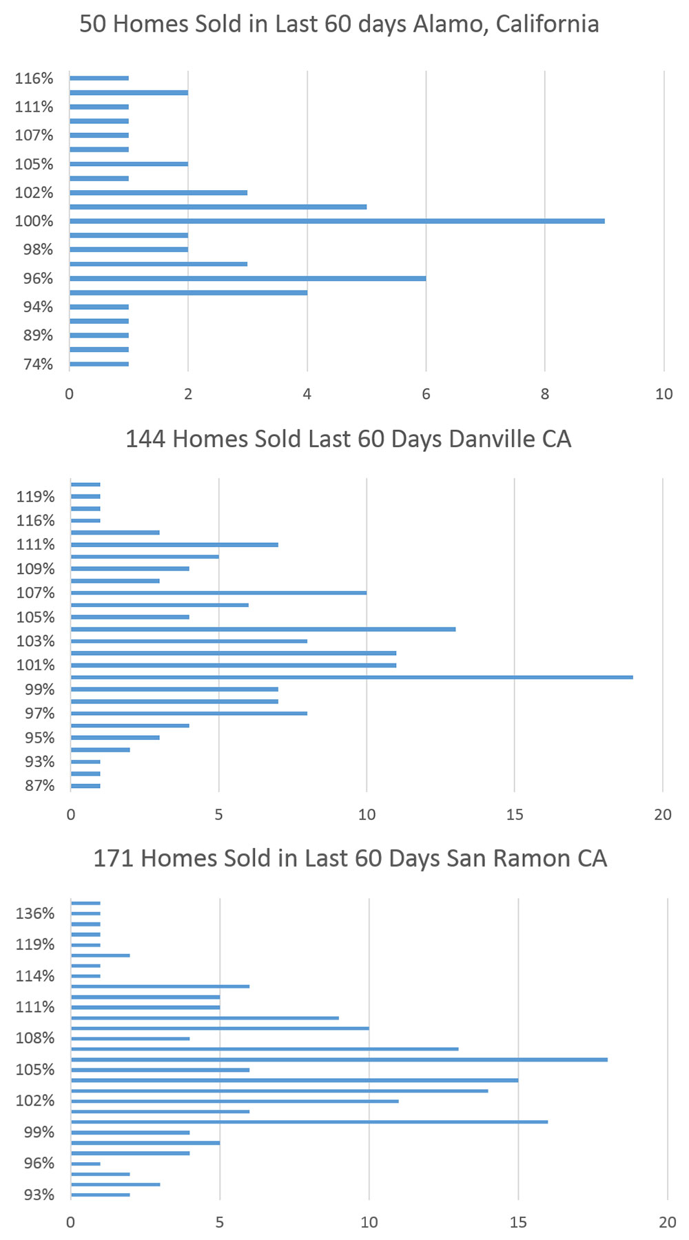 Danville San Ramon Home Values