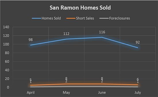 San-Ramon-Homes-Sold