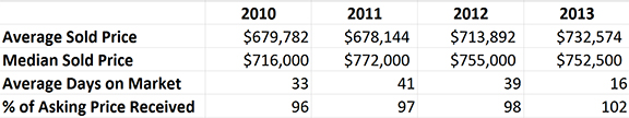 Danville-homes under-million